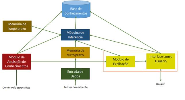 A importância do assistente virtual de produção, WM, baseado em inteligência artificial